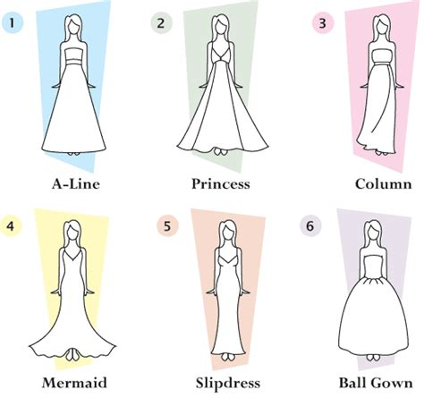 Wedding Dresses By Type by Types Of Wedding Dresses List Wedding Stuff