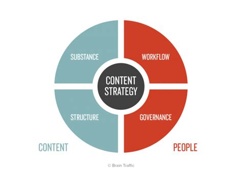 content strategy workflow four quadrants in a circle on the left side the content