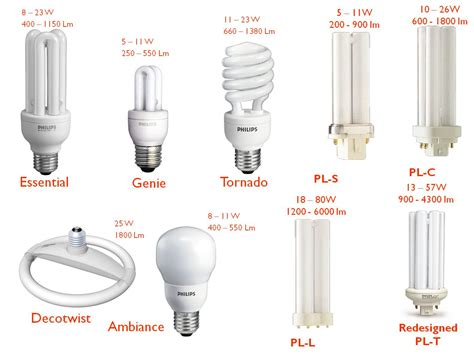 Philips Essential 14w 3 Kotak jual lu philips 14w essensial putih cool daylight plc