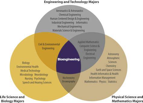 design engineer vs application engineer is bioengineering right for me uw bioengineering