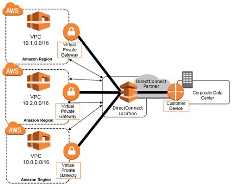 practical aws networking build and manage complex networks using services such as vpc elastic load balancing direct connect and route 53 books aws network connectivity mpls aws answers
