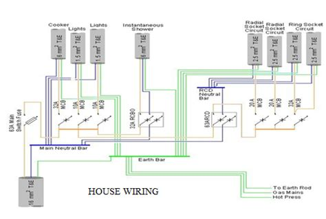 wiring code for house electrical wire house wiring diagrams get free image about wiring diagram
