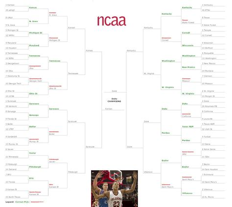 march madness friendly tips to fill out your ncaa tournament bracket search results for march madness sweet 16 mascots
