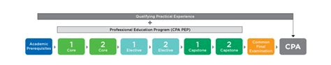 Cpa Canada Exemptions For Mba by How To Become A Canadian Chartered Professional Accountant