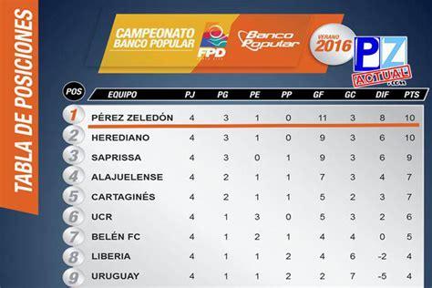 tabla de posiciones futbol costa rica tabla posiciones futbol costa rica tabla posiciones futbol