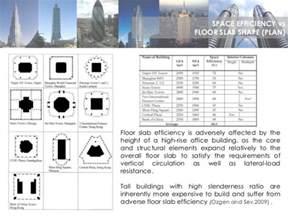 create a building 150316 high rise design