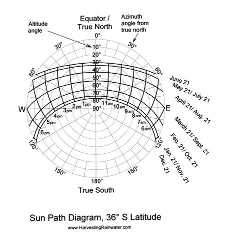 latitude diagram rainwater harvesting for drylands and beyond by brad
