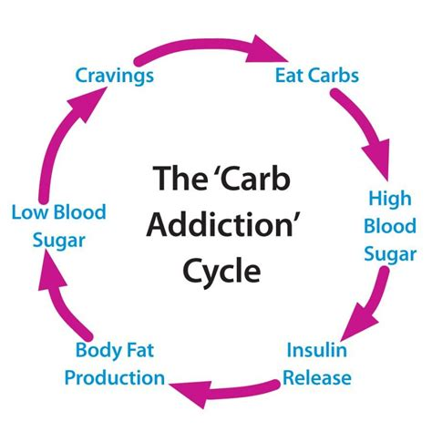 Low Carb Detox Symptoms by Carbs Sugar Increases Insulin Which Causes Your