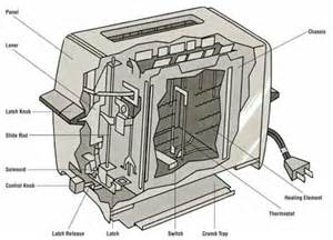 Toaster Ltd How Toasters And Toaster Ovens Work