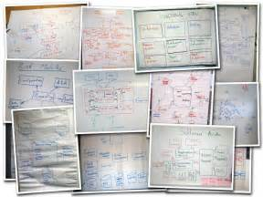 Sketching Software simple sketches for diagramming your software architecture