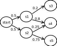 ventajas de las cadenas de markov esteganograf 237 a de textos con cadenas de markov parte 1