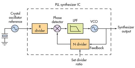 block diagram of pll smaller pll synthesizers become design friendlier