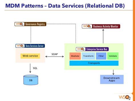 pattern web service master data management using wso2 platform