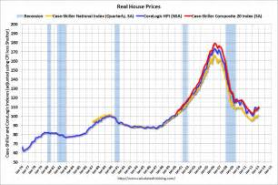 Us Rent Prices by Calculated Risk Real House Prices Price To Rent Ratio