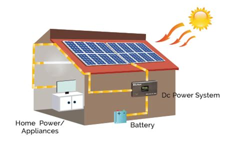 solar solutions for home su kam