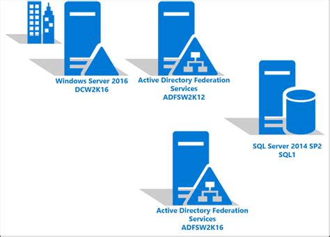 upgrading  ad fs  windows server   sql server