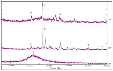 xrd pattern of cristobalite materials free full text optimizing and characterizing