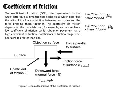 coefficient of friction friction
