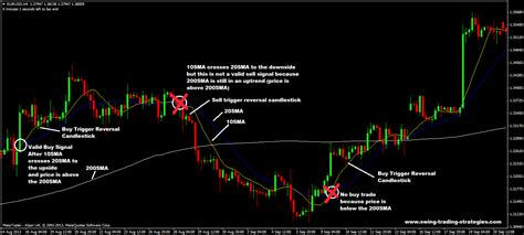 swing forex strategy 10 and 20 sma with 200 sma forex swing trading system
