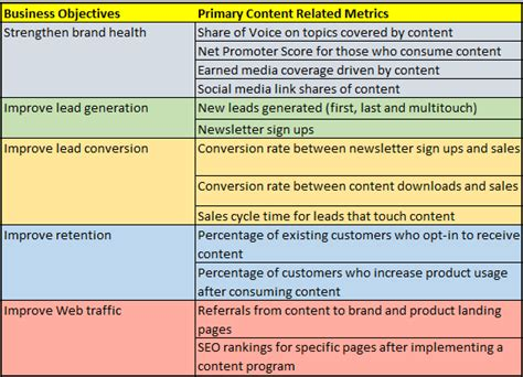 templates for business objectives what is quality content ryan s marketing blog