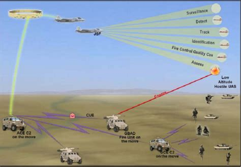 Drone Anti Air the u s marines next anti aircraft weapon could be a laser