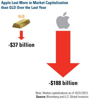 apple market cap follow the leaders gold opinions from new orleans u s