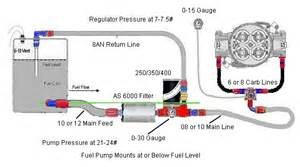 Fuel System Plumbing Complete Fuel System Kits For Race Cars Or Big Power