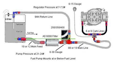 Fuel System Plumbing by Complete Fuel System Kits For Race Cars Or Big Power