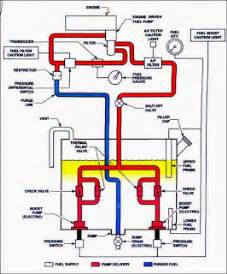 Fuel System Helicopter Free Aviation Study Helicopter Fuel Systems