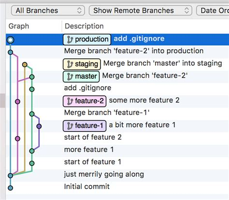 feature editing workflow git feature branch workflow best free home design