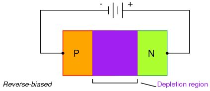 diodes biasing how diodes rectifiers operate