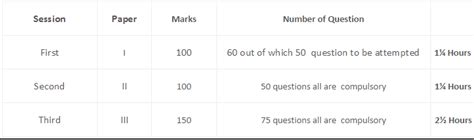 pattern of cbse net june 2015 cbse ugc net exam pattern online registration exam