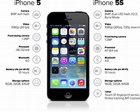 Image result for iPhone 5S Feature