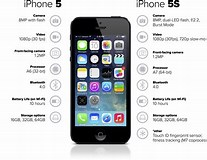 Image result for iphone 5s dimensions. Size: 207 x 160. Source: www.cnet.com