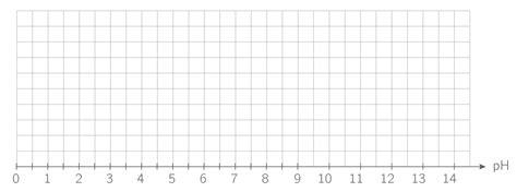 tracer un diagramme de prédominance kartable terminale s physique chimie sp 233 cifique