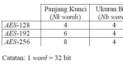 Kunci L Ukuran 5 13 2 panjang kunci dan ukuran blok rijndael