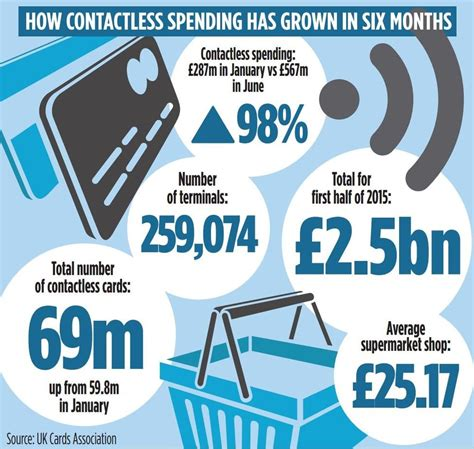 mobile payment uk card spending via contactless jumps to 163 2 5bn in the uk as
