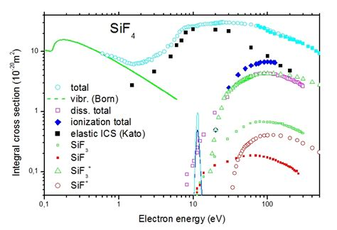 electron scattering cross section electron scattering cross sections
