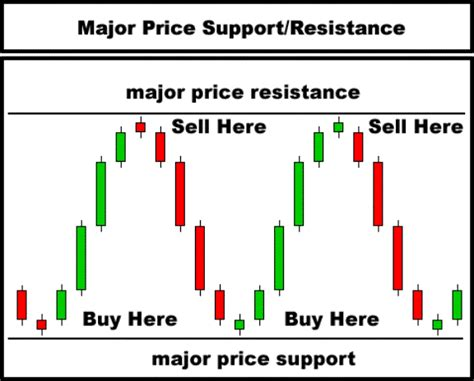 candlestick pattern course day trading technical analysis candlestick chart course