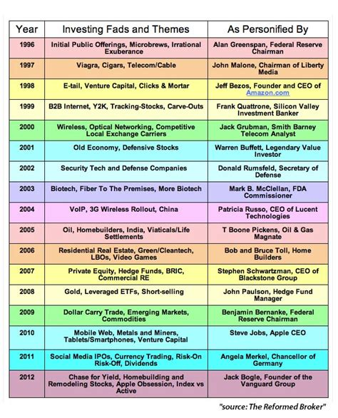 what are themes in stories investment fads and themes by year 1996 2012