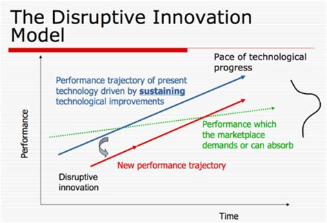 disrupt 100 lessons in business innovation books the innovator s dilemma book review cooler insights