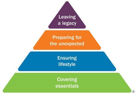 Building a confident retirement   Ameriprise Financial