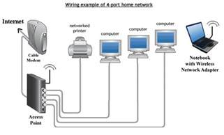 Home Network Setup by How To Setup A Wireless Home Network Part 2 Images Frompo