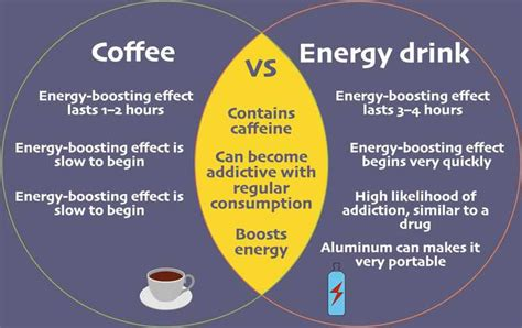 energy drinks vs coffee how to write a compare and contrast essay topics