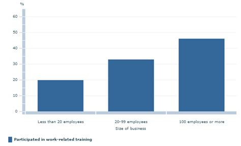 statistics tutorial online video employee training the statistics and benefits