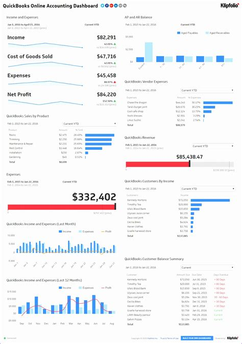 dynamic dashboard template in excel dynamic dashboard template in excel nygjr fresh employee