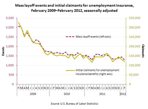 Search Unemployment Ma Massachusetts Unemployment