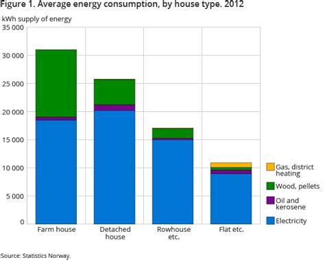 Average Apartment Electricity Usage Apartment Electricity Usage 28 Images Apartments Waste
