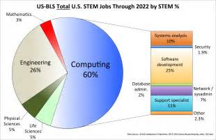 Computer Science Non Desk Jobs Computing Is The Safe Stem Career Choice Today Blog Cacm