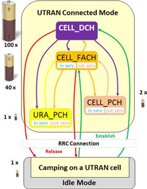 Ura Pch - cell dch cell fach cell pch ura pch utran state cell pch utran state cell fach
